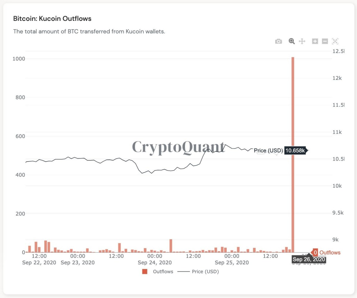 Bitcoin outflows on Kucoin after the hack