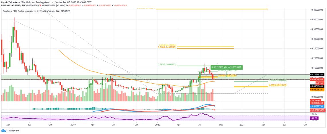 ADA/USD Weekly price chart