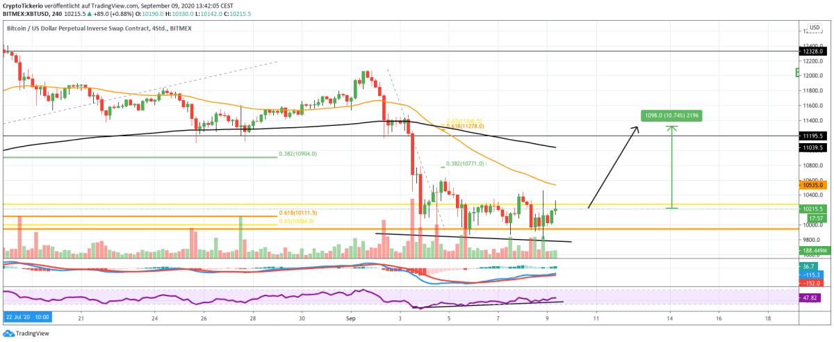 BTC/USD 4H price chart