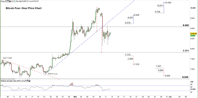 Bitcoin four hour price chart 12-05-20