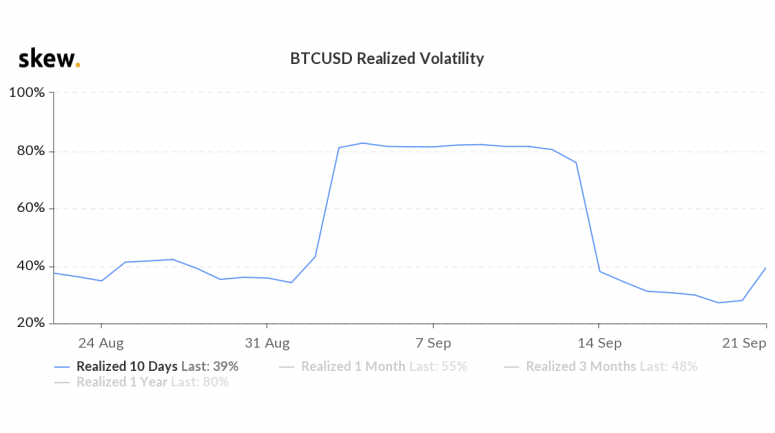 btc-realized-vol