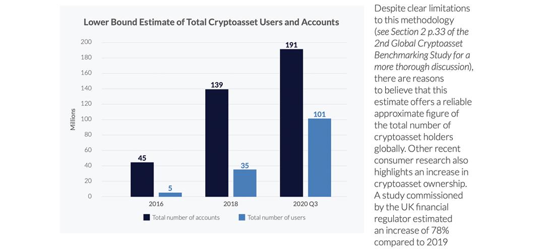 Cambridge University's Third Crypto Study Records 101 Million Cryptocurrency Users Worldwide