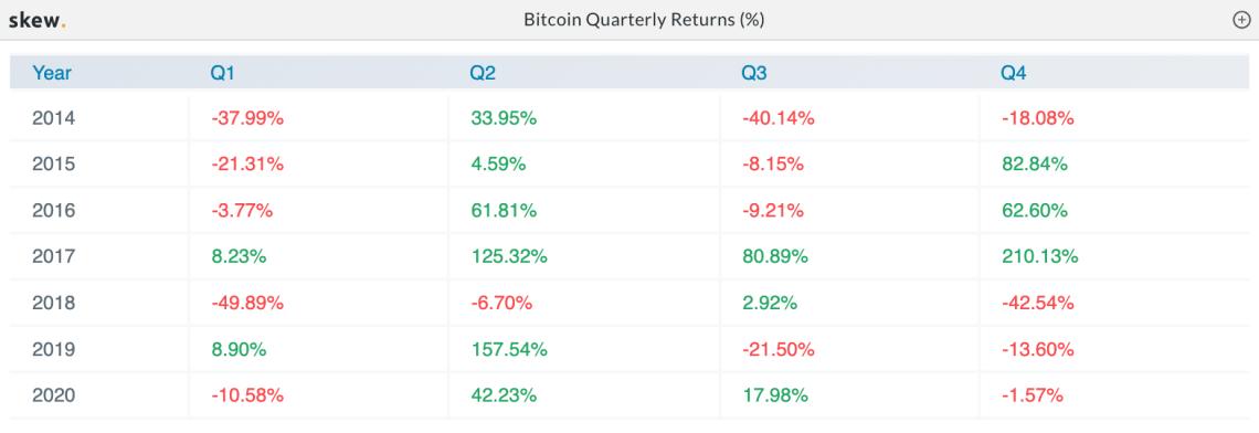 Bitcoin quarterly returns (%). Source: Skew.com