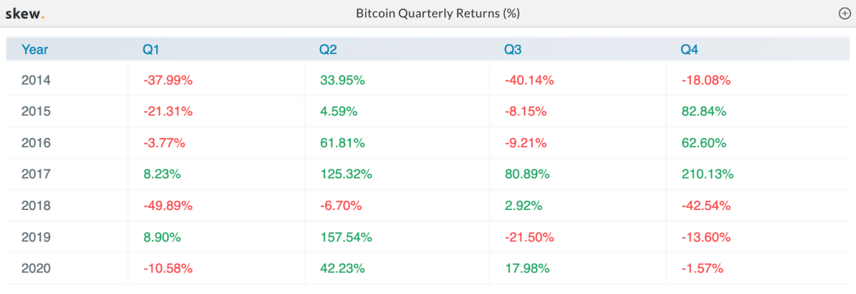 Bitcoin quarterly returns (%). Source: Skew.com