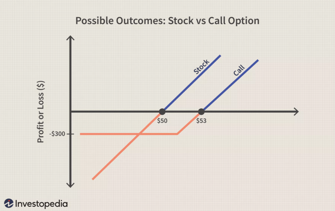 P&L charts for long stock and long call positions