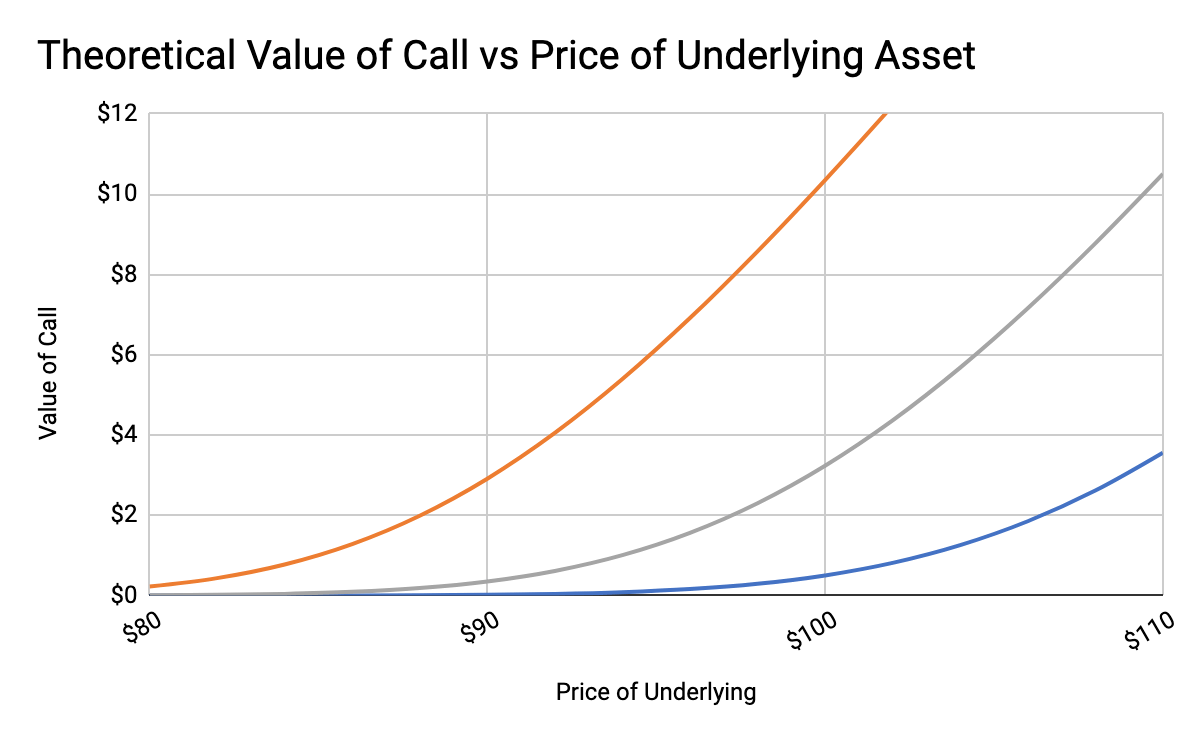 Relationship of call premium to contract length and the difference between today's price and the strike. Source: Ryan Anderson