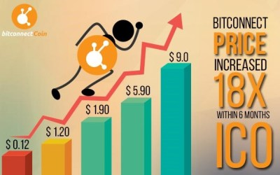 BitConnect Coin (BCC) Records an Astounding 1800% Value Increase, within 6 Months of ICO