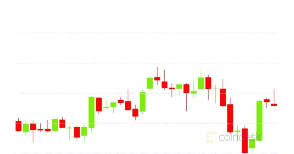 Market Wrap: Bitcoin Holds at $10.7K; Uniswap Volume Drops