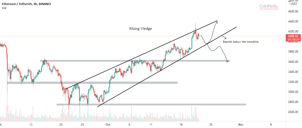 Rising wedge pattern in Ethereum