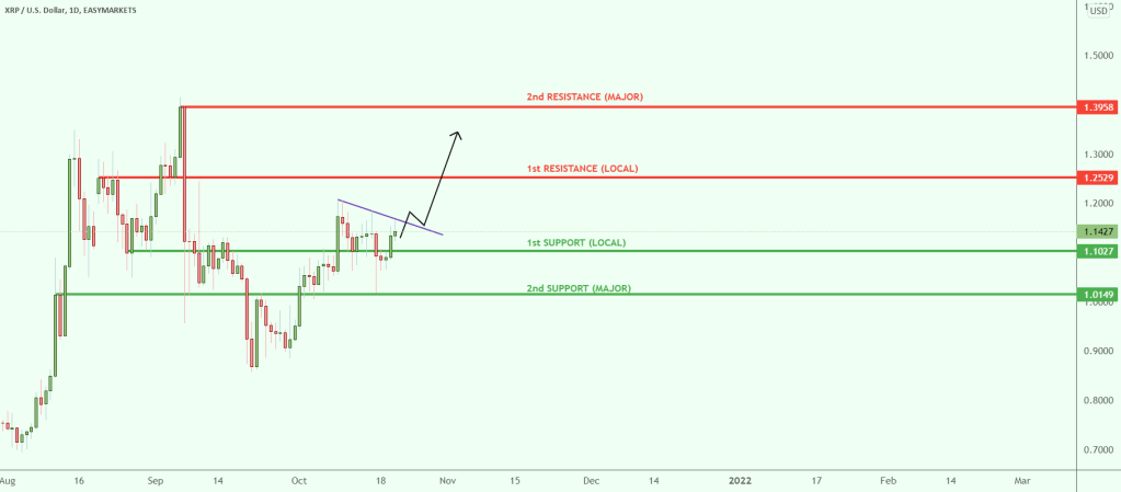 Small ripples create great waves XRP/USD