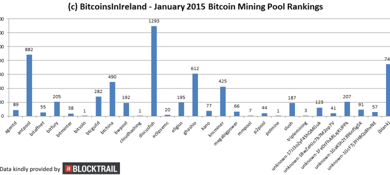 BitcoinsInIreland.com Bitcoin Minng Rankings from January 2015