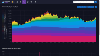 Visualisation of bitcoin fees sitting in the mempool for various periods