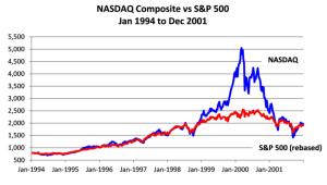nasdaq, s&p, stocks, bitcoin, finance