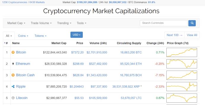cryptocurrencies, altcoins, market cap