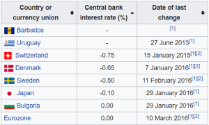 interest, treasuries, bitcoin, deflation