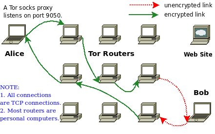 Tor-Works