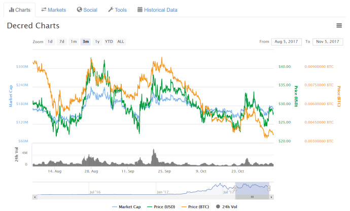 decred, price, trading, cryptocurrencies, price, coinmarketcap