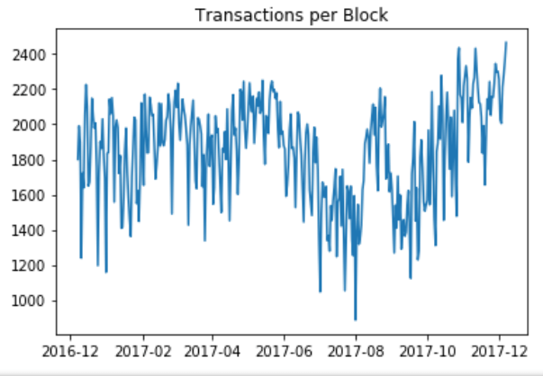 bitcoin, transactions, transaction fees, blocksize, segwit, lightning network, scaling, throughput, currency, store of value