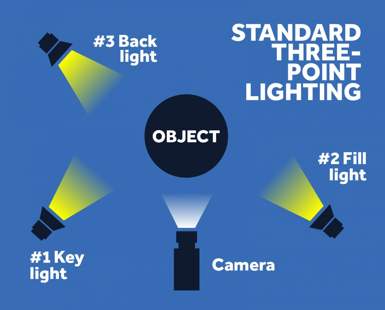 the best video lighting kits to make