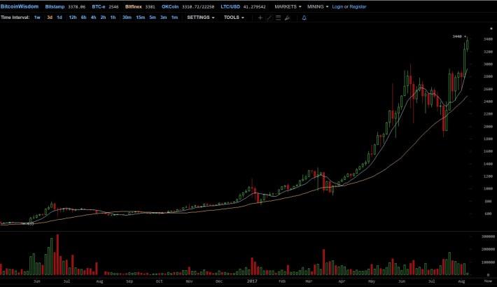 cena bitcoin bitfinex medium