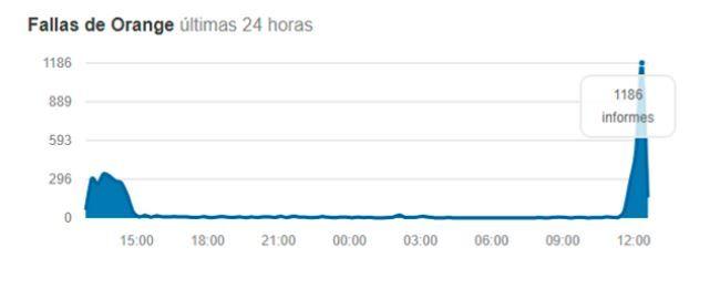 orange problemas google dns españa jazztel internet