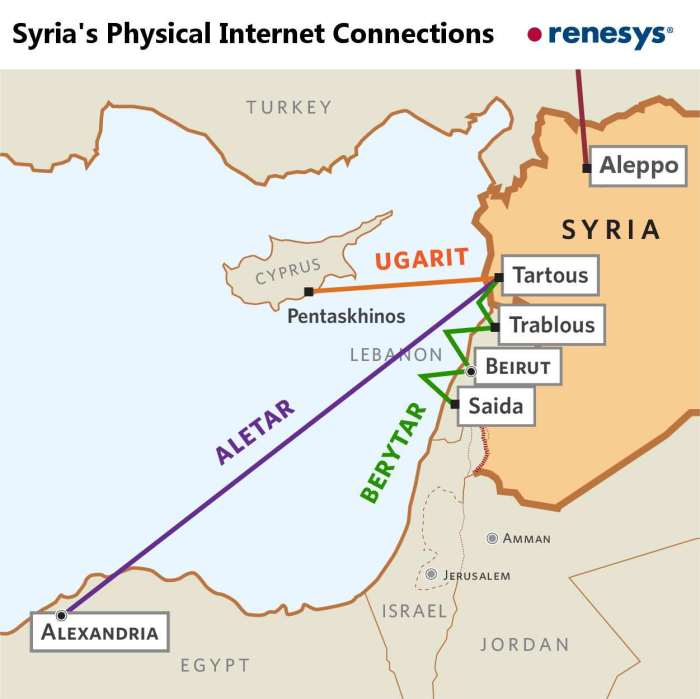 syria-connections