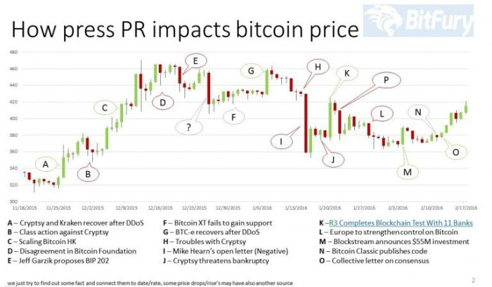 PR-Impact-and-Bitcoin-Price-768x449[1]