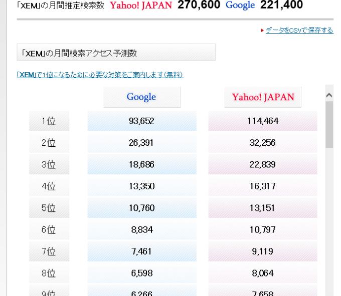 XEM仮想通貨月間検索数