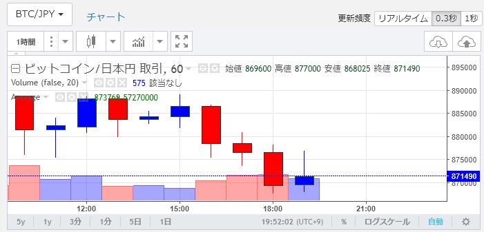 ビットコイン・チャート