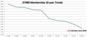 D7980 10-Year Membership Trends