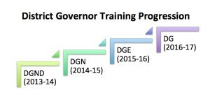 DG Training Progression