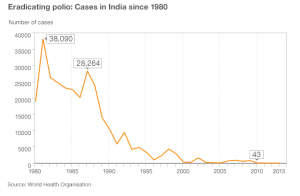 Polio Cases in India since 1980