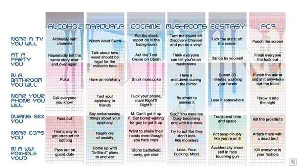 Drug chart