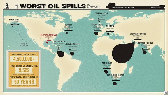Worst oil spills2