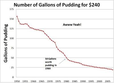Pudding chart