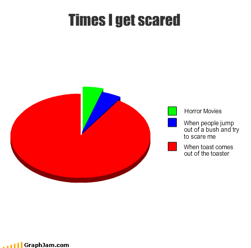 Times i get scared
