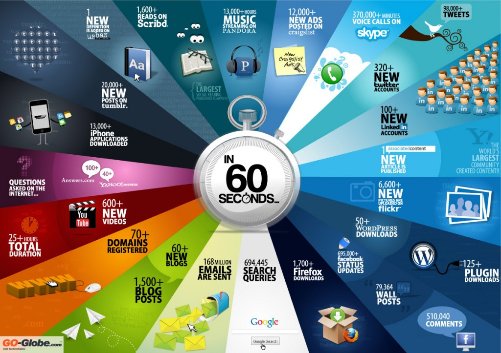 In 60 seconds on the Internet ...