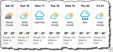 Forecast feb 15