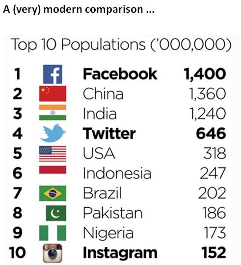 Top 10 Populations