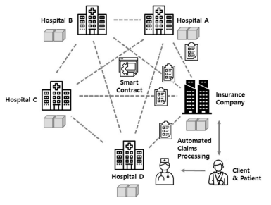 ICON ICX hospitals use case