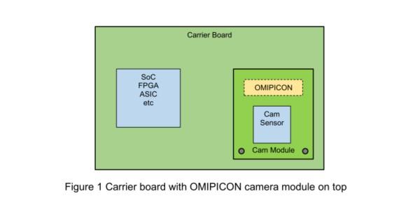 camera moduel