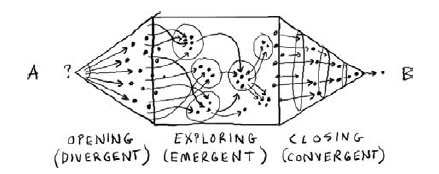 image from book Gamestorming by Dave Gray, Sunny Brown and James Macanufo