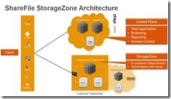 SF-Arch-with-StorageZOnes
