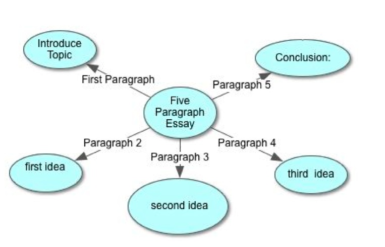 easy steps to master the paragraph essay bits of wisdom points have been identified along a conclusion point you are ready to flesh out more details for each paragraph the essay has 5 paragraphs