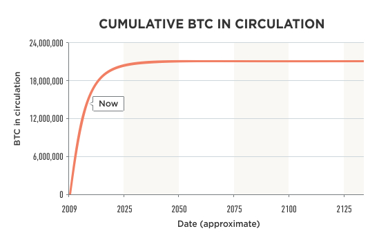 Cumulative BTC in circulation