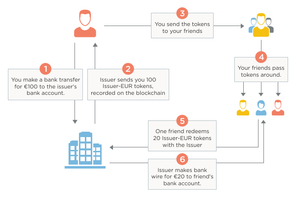 how do cryptocurrency tokens work