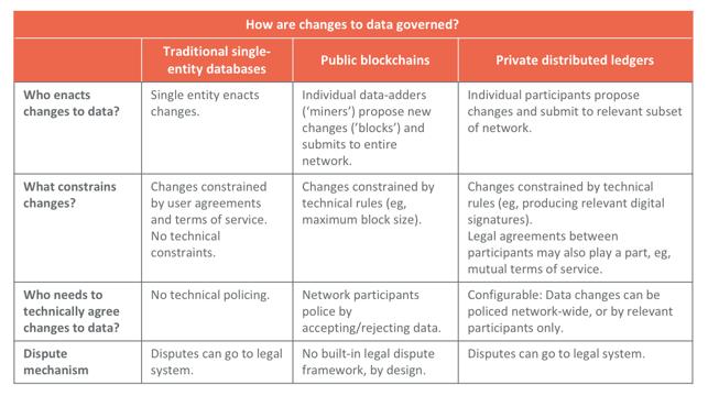 data_governance