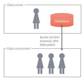 data_sharing