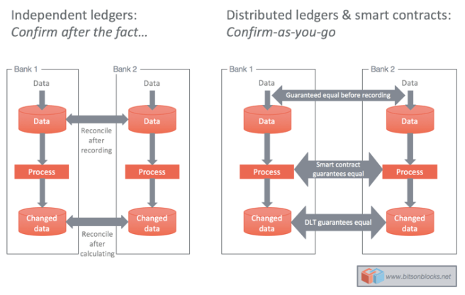 """Distributed ledgers: """"Confirm-as-you-go"""""""
