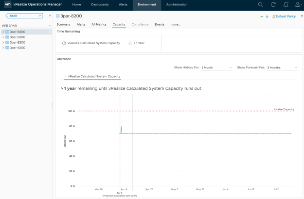 HPE 3PAR capacity dashboard